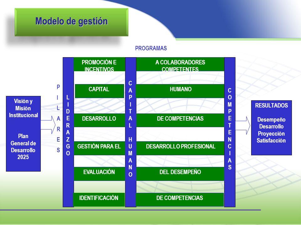 Visión y Misión Institucional Plan General de Desarrollo 2025 LIDERAZGOLIDERAZGO PROMOCIÓN E INCENTIVOS A COLABORADORES COMPETENTES CAPITALHUMANOCAPIT