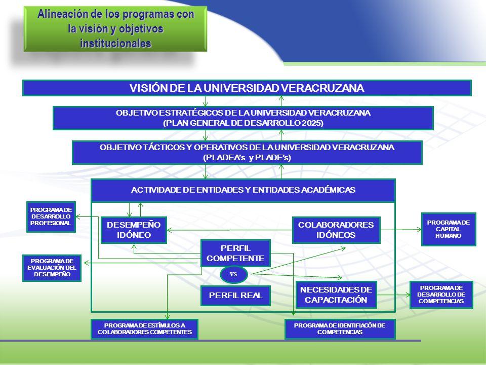 Alineación de los programas con la visión y objetivos institucionales VISIÓN DE LA UNIVERSIDAD VERACRUZANA OBJETIVO ESTRATÉGICOS DE LA UNIVERSIDAD VER