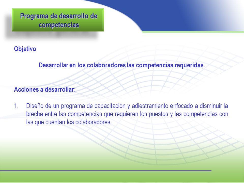 Programa de desarrollo de competencias Objetivo Desarrollar en los colaboradores las competencias requeridas. Acciones a desarrollar: 1.Diseño de un p