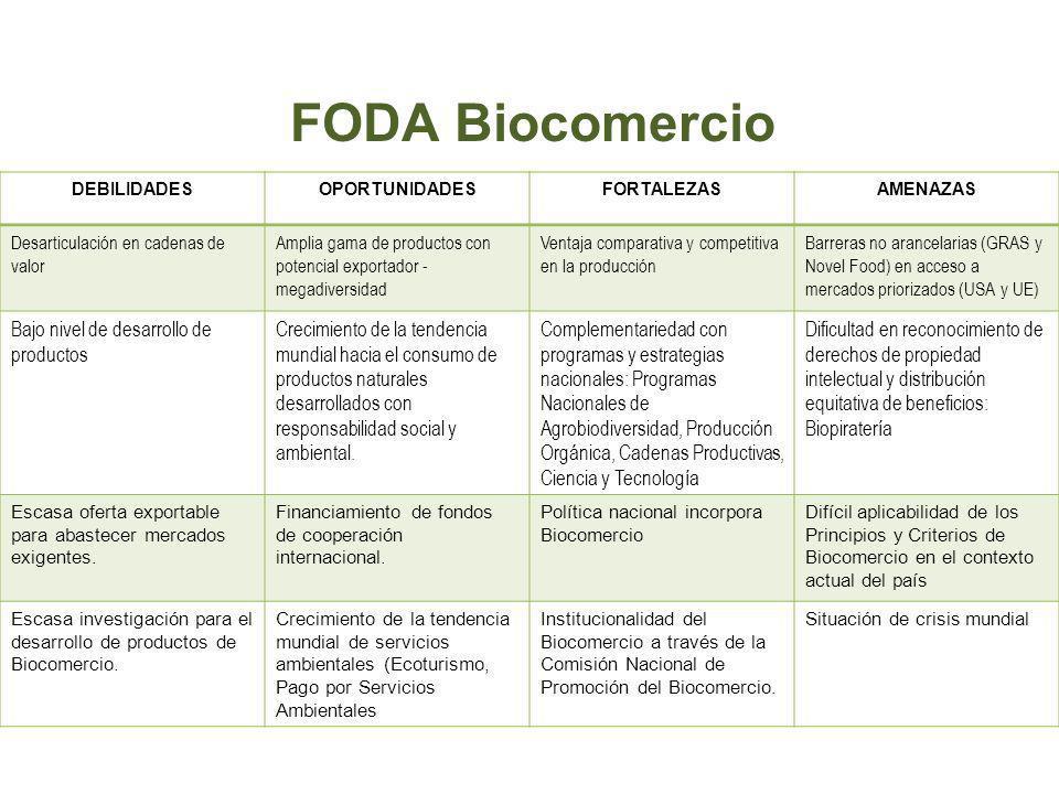 FODA Biocomercio DEBILIDADESOPORTUNIDADESFORTALEZASAMENAZAS Desarticulación en cadenas de valor Amplia gama de productos con potencial exportador - me