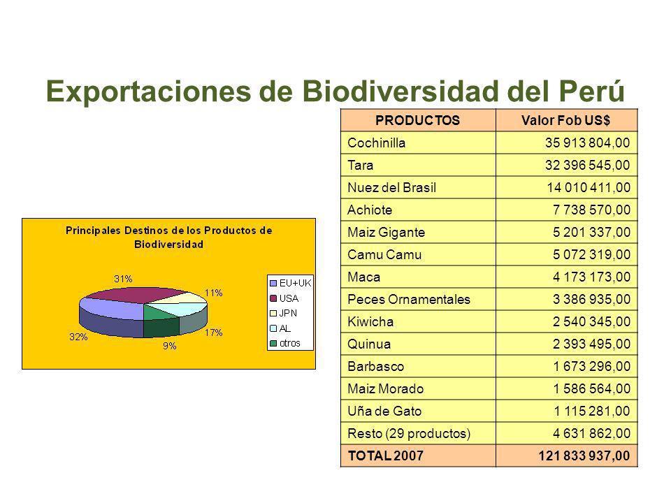 Exportaciones de Biodiversidad del Perú PRODUCTOSValor Fob US$ Cochinilla35 913 804,00 Tara32 396 545,00 Nuez del Brasil14 010 411,00 Achiote7 738 570