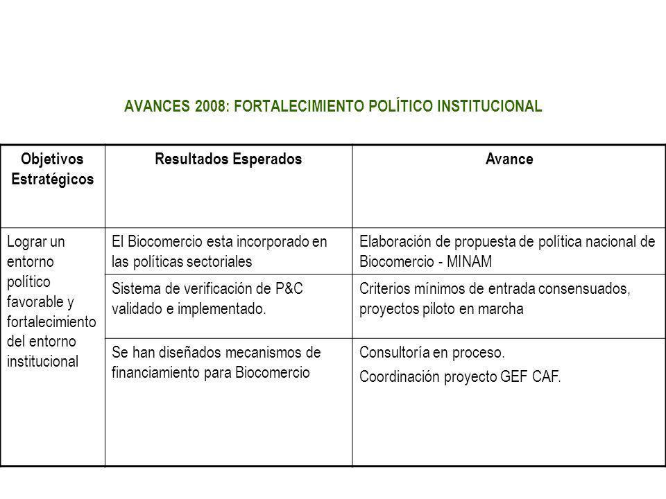 AVANCES 2008: FORTALECIMIENTO POLÍTICO INSTITUCIONAL Objetivos Estratégicos Resultados EsperadosAvance Lograr un entorno político favorable y fortalec