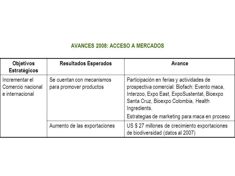 AVANCES 2008: ACCESO A MERCADOS Objetivos Estratégicos Resultados EsperadosAvance Incrementar el Comercio nacional e internacional Se cuentan con meca