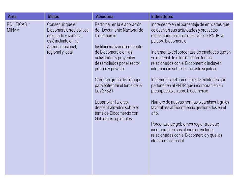 Área Metas AccionesIndicadores POLÍTICAS : MINAM Conseguir que el Biocomercio sea política de estado y como tal esté incluido en la Agenda nacional, r