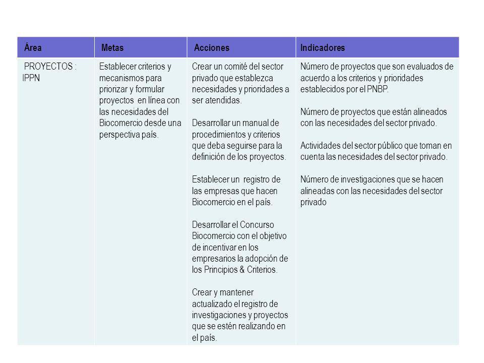 Lograr articular las actividades de Biocomercio realizadas por los integrantes del PNBP.Participar en la elaboración del Documento Nacional de Biocome