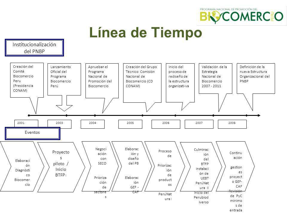 Línea de Tiempo Creación del Comité Biocomercio Peru (Presidencia CONAM) 20012003 Lanzamiento Oficial del Programa Biocomercio Perú Aprueban el Progra