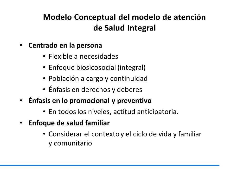 Modelo Conceptual del modelo de atención de Salud Integral Centrado en la persona Flexible a necesidades Enfoque biosicosocial (integral) Población a