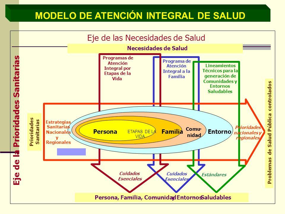 MODELO DE ATENCIÓN INTEGRAL DE SALUD Programa de Atención Integral a la Familia Cuidados Esenciales Programas de Atención Integral por Etapas de la Vi