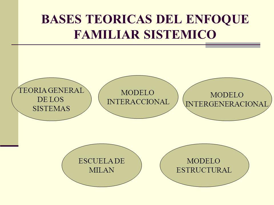 BASES TEORICAS DEL ENFOQUE FAMILIAR SISTEMICO TEORIA GENERAL DE LOS SISTEMAS MODELO ESTRUCTURAL MODELO INTERACCIONAL MODELO INTERGENERACIONAL ESCUELA