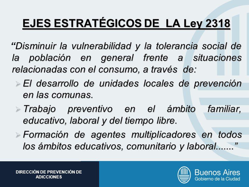 Subsecretaria de Promoción Social DIRECCIÓN DE PREVENCIÓN DE ADICCIONES EJES ESTRATÉGICOS DE LA Ley 2318 Disminuir la vulnerabilidad y la tolerancia s