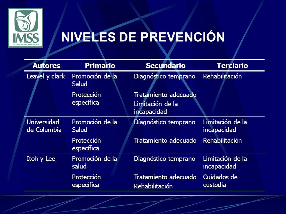 NIVELES DE PREVENCIÓN AutoresPrimarioSecundarioTerciario Leavel y clarkPromoción de la Salud Diagnóstico tempranoRehabilitación Protección específica