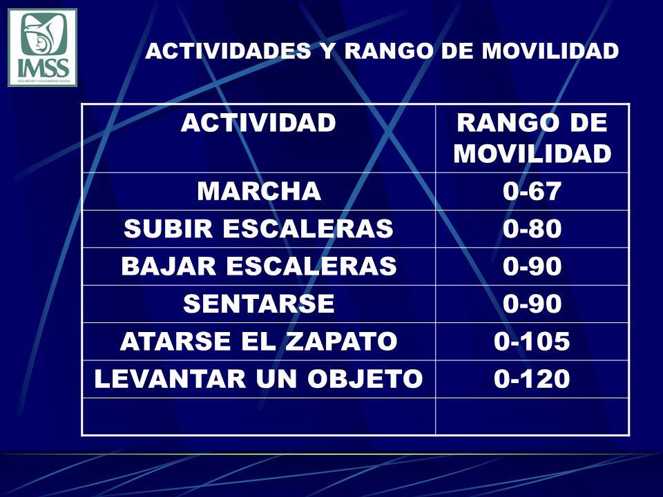 ACTIVIDADRANGO DE MOVILIDAD MARCHA0-67 SUBIR ESCALERAS0-80 BAJAR ESCALERAS0-90 SENTARSE0-90 ATARSE EL ZAPATO0-105 LEVANTAR UN OBJETO0-120 ACTIVIDADES Y RANGO DE MOVILIDAD
