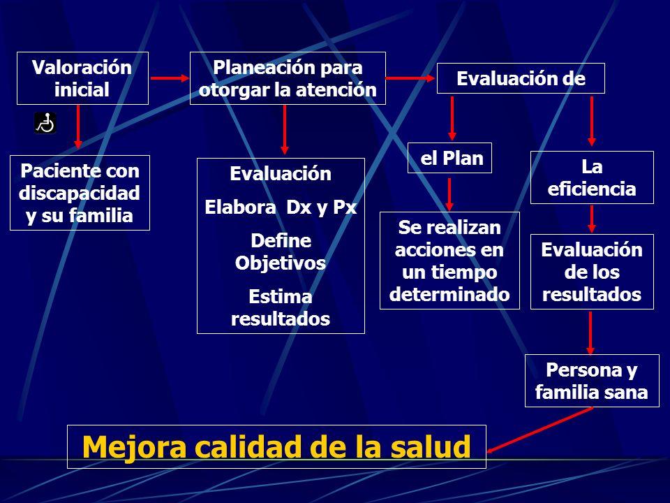 Valoración inicial el Plan Paciente con discapacidad y su familia Evaluación de Evaluación Elabora Dx y Px Define Objetivos Estima resultados Se realizan acciones en un tiempo determinado Planeación para otorgar la atención Evaluación de los resultados La eficiencia Persona y familia sana Mejora calidad de la salud