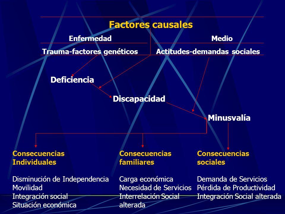 Factores causales EnfermedadMedio Trauma-factores genéticosActitudes-demandas sociales Deficiencia Discapacidad Minusvalía Consecuencias Individuales