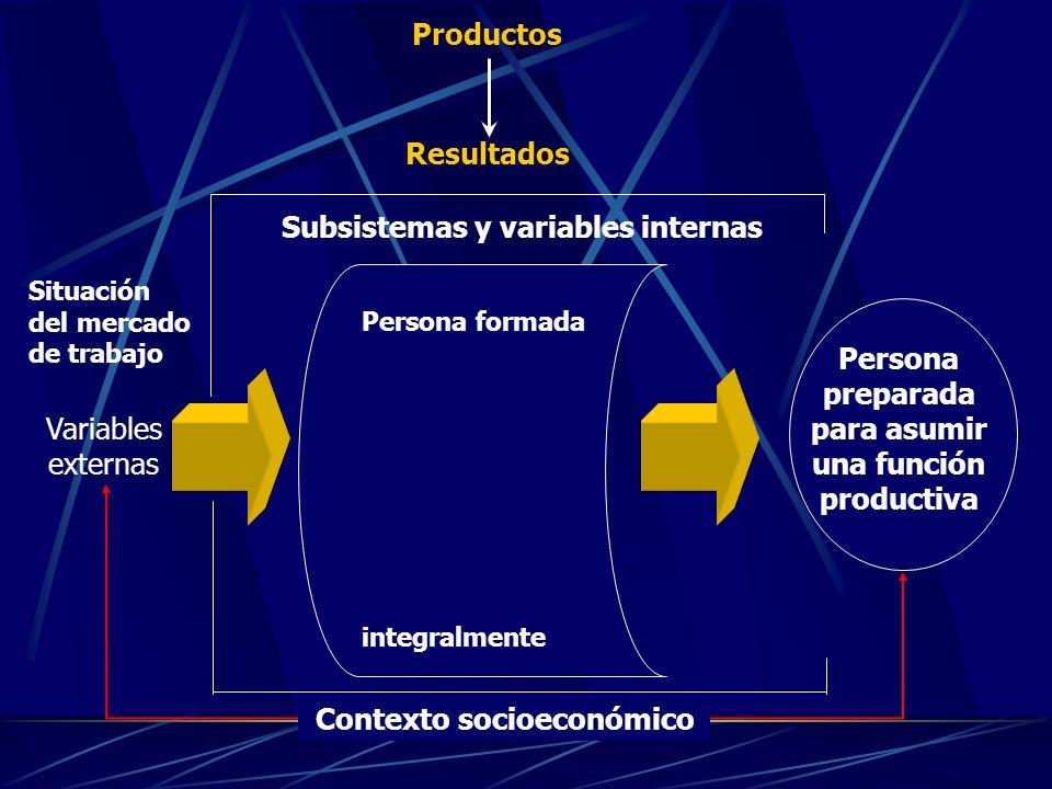 Persona formada integralmente Persona preparada para asumir una función productiva Contexto socioeconómico Subsistemas y variables internas Productos Resultados Variables externas Situación del mercado de trabajo