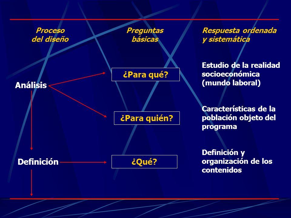 ¿Para qué? ¿Para quién? ¿Qué? Respuesta ordenada y sistemática Estudio de la realidad socioeconómica (mundo laboral) Características de la población o