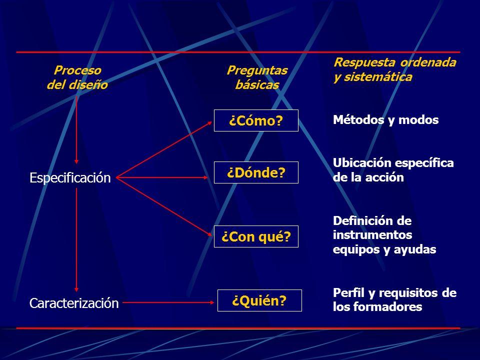 ¿Cómo? ¿Dónde? ¿Con qué? ¿Quién? Respuesta ordenada y sistemática Métodos y modos Ubicación específica de la acción Definición de instrumentos equipos