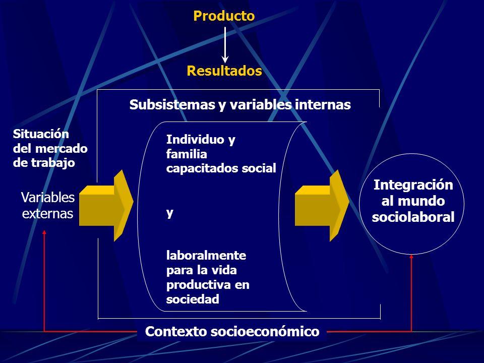 Individuo y familia capacitados social y laboralmente para la vida productiva en sociedad Integración al mundo sociolaboral Contexto socioeconómico Subsistemas y variables internas Producto Resultados Variables externas Situación del mercado de trabajo