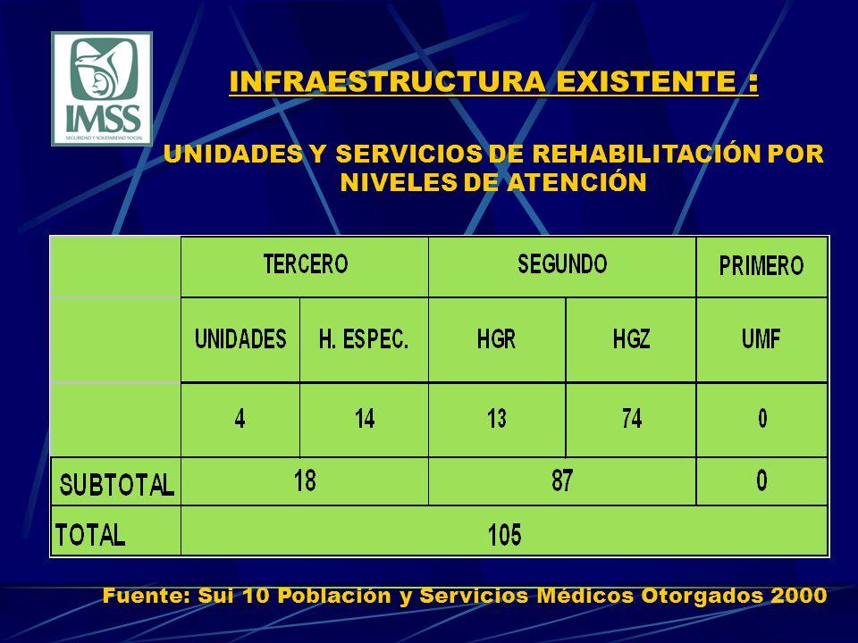 INFRAESTRUCTURA EXISTENTE : INFRAESTRUCTURA EXISTENTE : UNIDADES Y SERVICIOS DE REHABILITACIÓN POR NIVELES DE ATENCIÓN Fuente: Sui 10 Población y Servicios Médicos Otorgados 2000