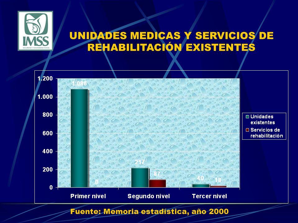 UNIDADES MEDICAS Y SERVICIOS DE REHABILITACIÓN EXISTENTES Fuente: Memoria estadística, año 2000