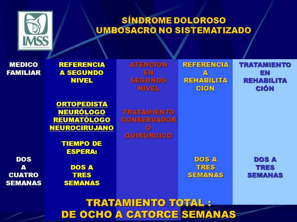 NO SISTEMATIZADO SÍNDROME DOLOROSO UMBOSACRO NO SISTEMATIZADOMEDICOFAMILIARDOSACUATROSEMANASREFERENCIA A SEGUNDO NIVEL ORTOPEDISTA NEURÓLOGO REUMATÓLOGO NEUROCIRUJANO TIEMPO DE ESPERA: DOS A TRESSEMANASATENCIÓNENSEGUNDONIVELTRATAMIENTOCONSERVADOROQUIRÚRGICOREFERENCIAA REHABILITA CIÓN DOS A TRESSEMANASTRATAMIENTOEN REHABILITA CIÓN DOS A TRESSEMANAS TRATAMIENTO TOTAL : DE OCHO A CATORCE SEMANAS