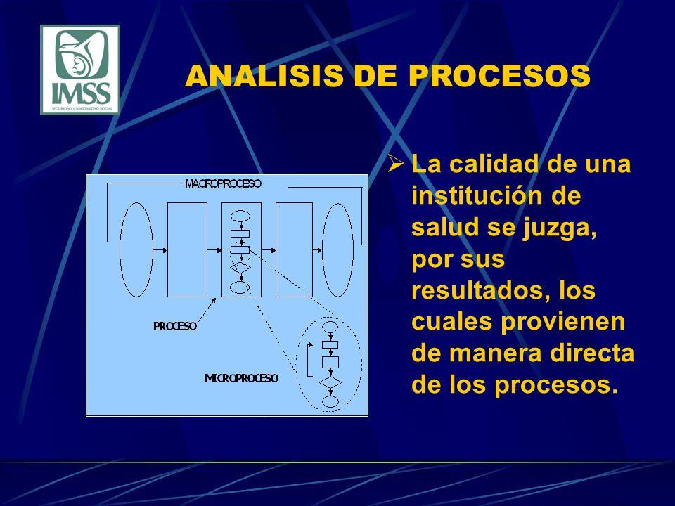 ANALISIS DE PROCESOS La calidad de una institución de salud se juzga, por sus resultados, los cuales provienen de manera directa de los procesos.