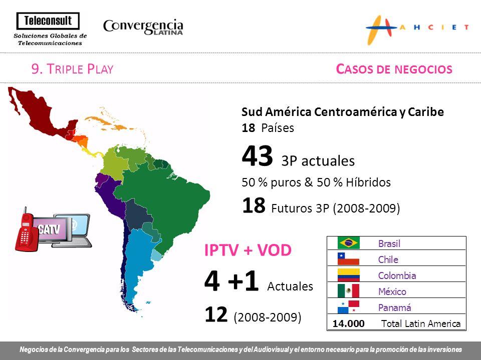 Negocios de la Convergencia para los Sectores de las Telecomunicaciones y del Audiovisual y el entorno necesario para la promoción de las inversiones Sud América Centroamérica y Caribe 18 Países 43 3P actuales 50 % puros & 50 % Híbridos 18 Futuros 3P (2008-2009) IPTV + VOD 4 +1 Actuales 12 (2008-2009) 9.