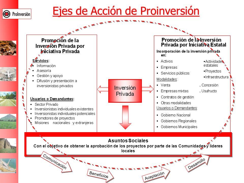 Ejes de Acción de Proinversión Asuntos Sociales Con el objetivo de obtener la aprobación de los proyectos por parte de las Comunidades y líderes local