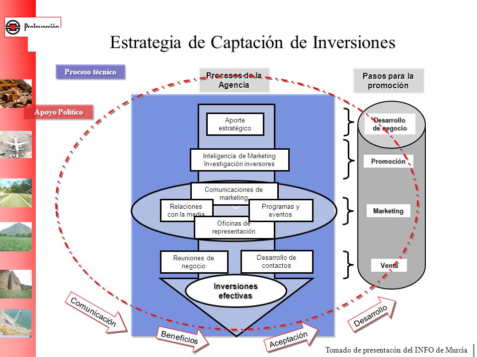Estrategia de Captación de Inversiones Inteligencia de Marketing Investigación inversores Comunicaciones de marketing Relaciones con la media Aporte e