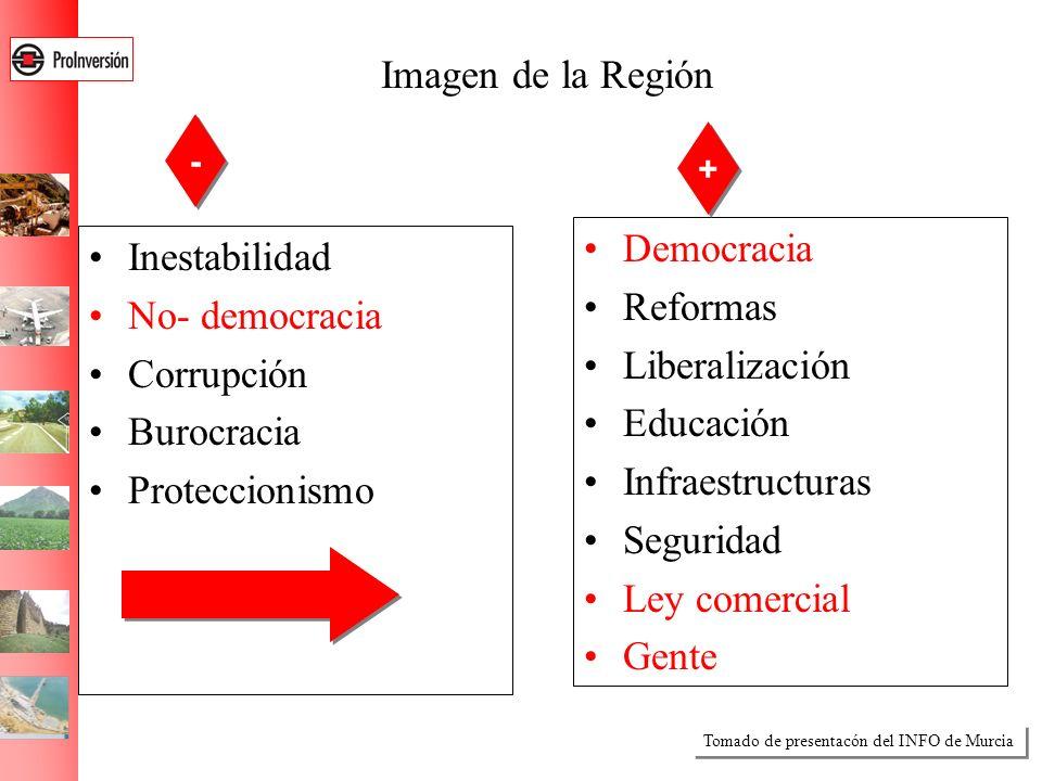 Imagen de la Región Inestabilidad No- democracia Corrupción Burocracia Proteccionismo Democracia Reformas Liberalización Educación Infraestructuras Se