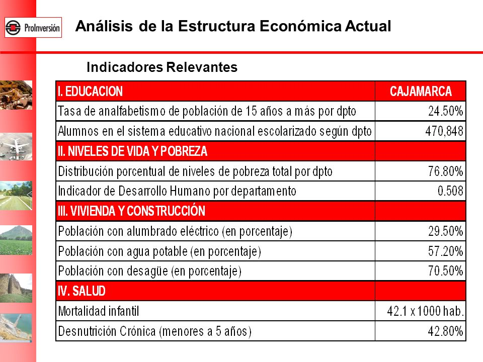 Indicadores Relevantes Análisis de la Estructura Económica Actual