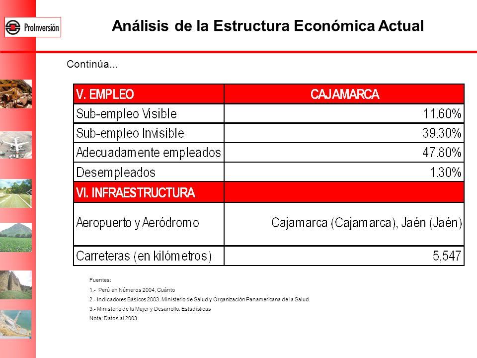 Continúa... Fuentes: 1.- Perú en Números 2004, Cuánto 2.- Indicadores Básicos 2003. Ministerio de Salud y Organización Panamericana de la Salud. 3.- M