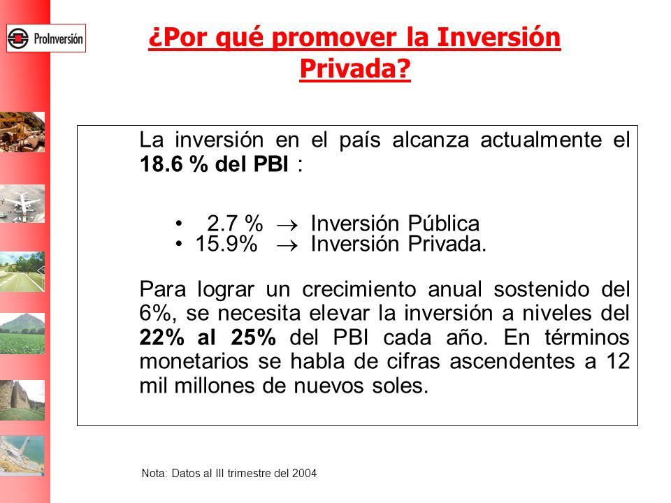 La inversión en el país alcanza actualmente el 18.6 % del PBI : 2.7 % Inversión Pública 15.9% Inversión Privada. Para lograr un crecimiento anual sost