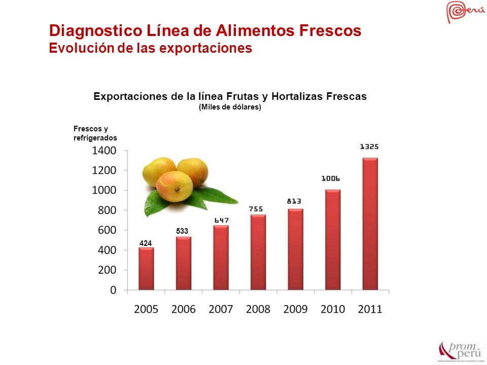 Diagnostico Línea de Alimentos Frescos Evolución de las exportaciones Exportaciones de la línea Frutas y Hortalizas Frescas (Miles de dólares) 424 533