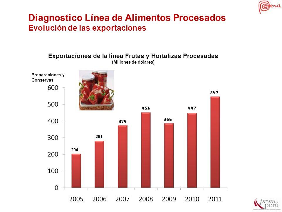 Diagnostico Línea de Alimentos Procesados Evolución de las exportaciones Exportaciones de la línea Frutas y Hortalizas Procesadas (Millones de dólares