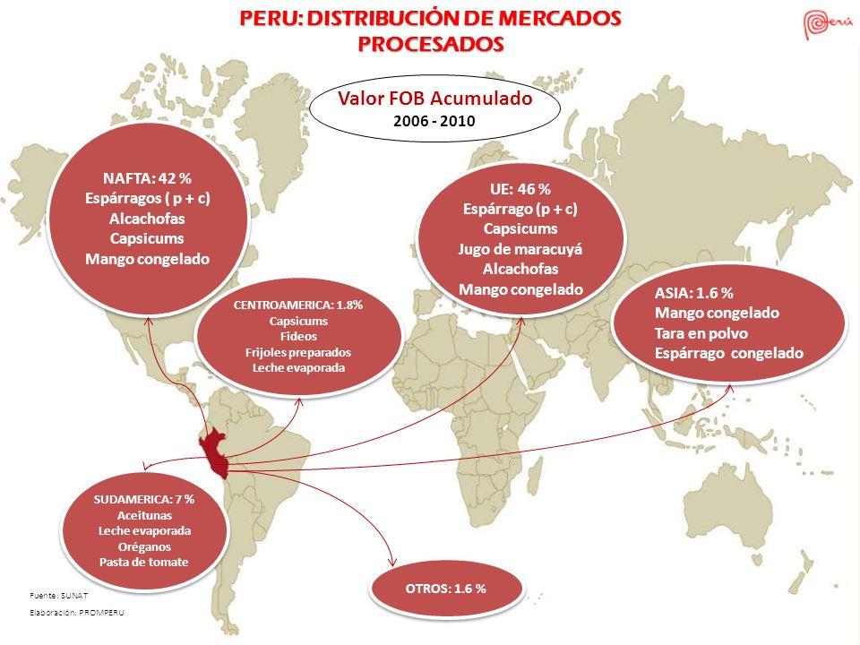 NAFTA: 42 % Espárragos ( p + c) Alcachofas Capsicums Mango congelado NAFTA: 42 % Espárragos ( p + c) Alcachofas Capsicums Mango congelado SUDAMERICA: