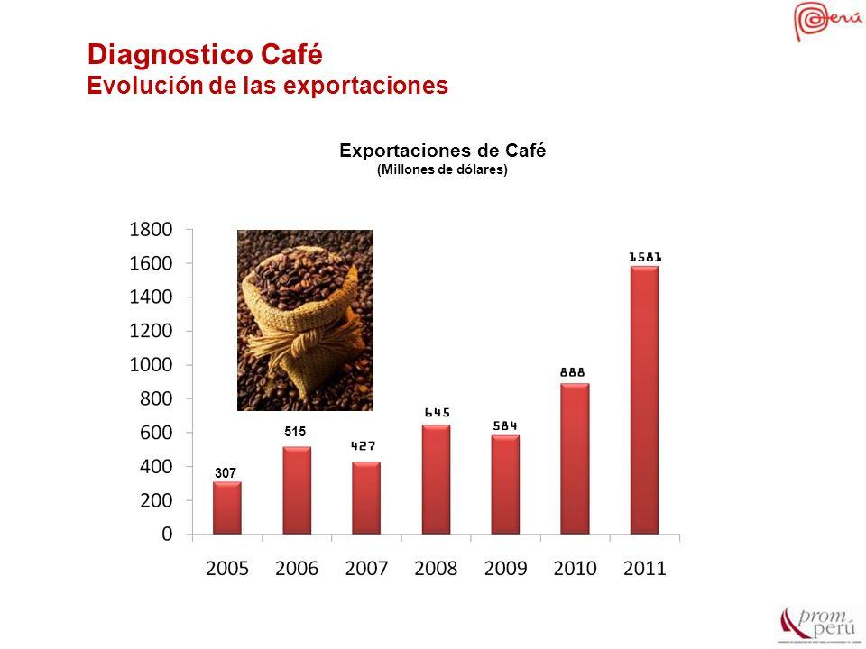 Diagnostico Café Evolución de las exportaciones 307 515 Exportaciones de Café (Millones de dólares)