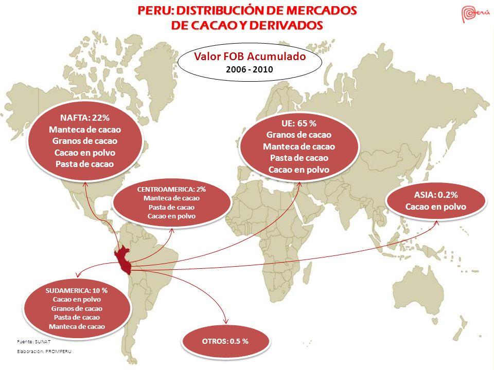 NAFTA: 22% Manteca de cacao Granos de cacao Cacao en polvo Pasta de cacao NAFTA: 22% Manteca de cacao Granos de cacao Cacao en polvo Pasta de cacao SU