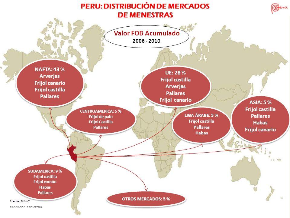 NAFTA: 43 % Arverjas Frijol canario Frijol castilla Pallares NAFTA: 43 % Arverjas Frijol canario Frijol castilla Pallares SUDAMERICA: 9 % Frijol casti