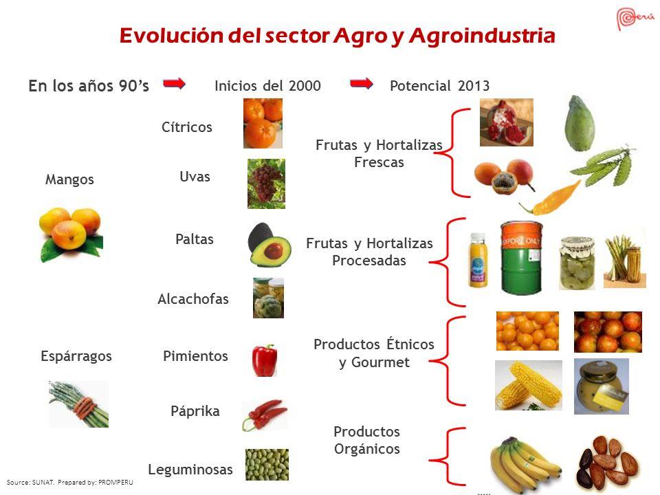 Cítricos Uvas Paltas Alcachofas Pimientos Páprika Leguminosas Frutas y Hortalizas Frescas Productos Étnicos y Gourmet Espárragos Mangos Inicios del 20