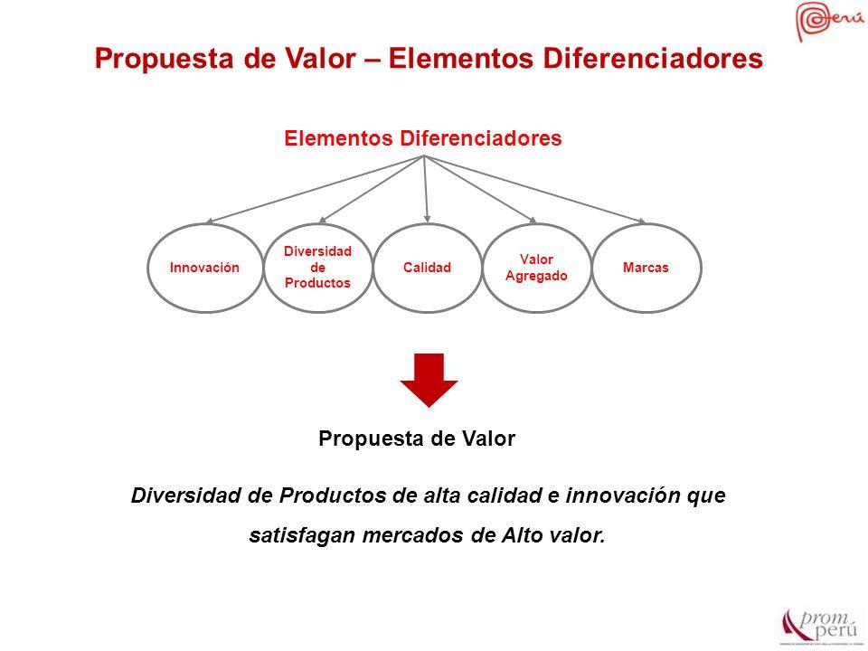 Diversidad de Productos de alta calidad e innovación que satisfagan mercados de Alto valor. InnovaciónCalidadMarcas Valor Agregado Elementos Diferenci