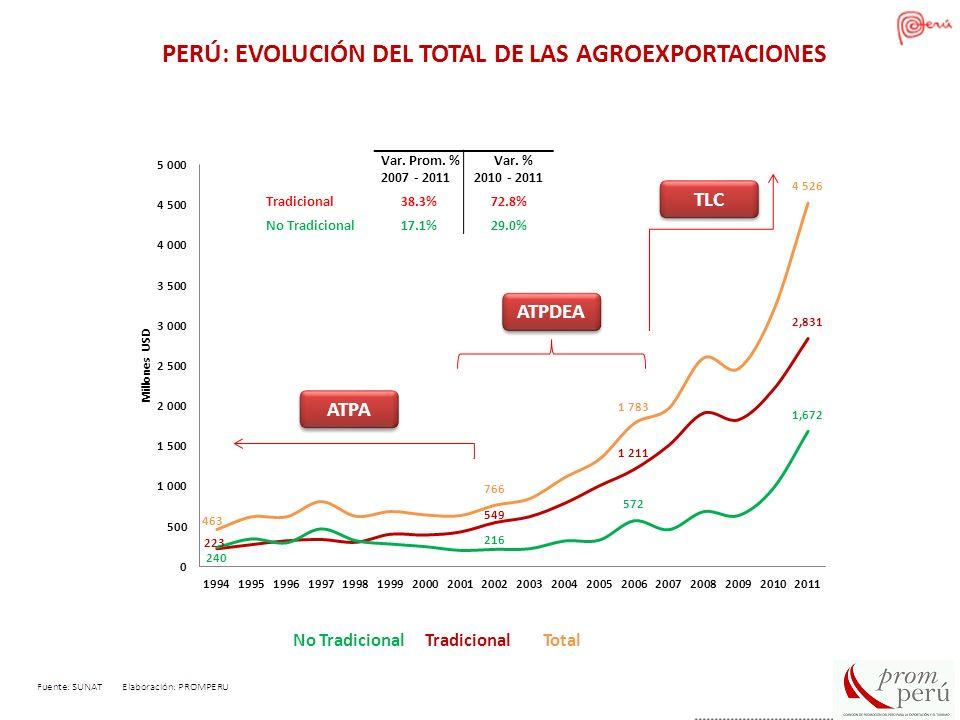 Diagnostico Línea de Alimentos Procesados Evolución de las exportaciones Exportaciones de la línea Frutas y Hortalizas Procesadas (Millones de dólares) 204 281 Preparaciones y Conservas