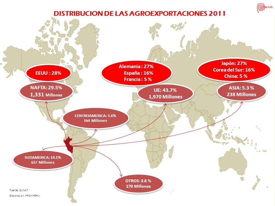 Distribución de las Agroexportaciones Tradicionales 2011: US$ 1 672 Millones Distribución de las Agroexportaciones Tradicionales 2011: US$ 1 672 Millones América del Norte 27.8% América del Norte 27.8% América del Sur 7.8% América del Sur 7.8% Europa 53.3% Europa 53.3% Asia 3.9% Asia 3.9% Centro América y el Caribe 0.5% Centro América y el Caribe 0.5% Otros 6.8% Otros 6.8%