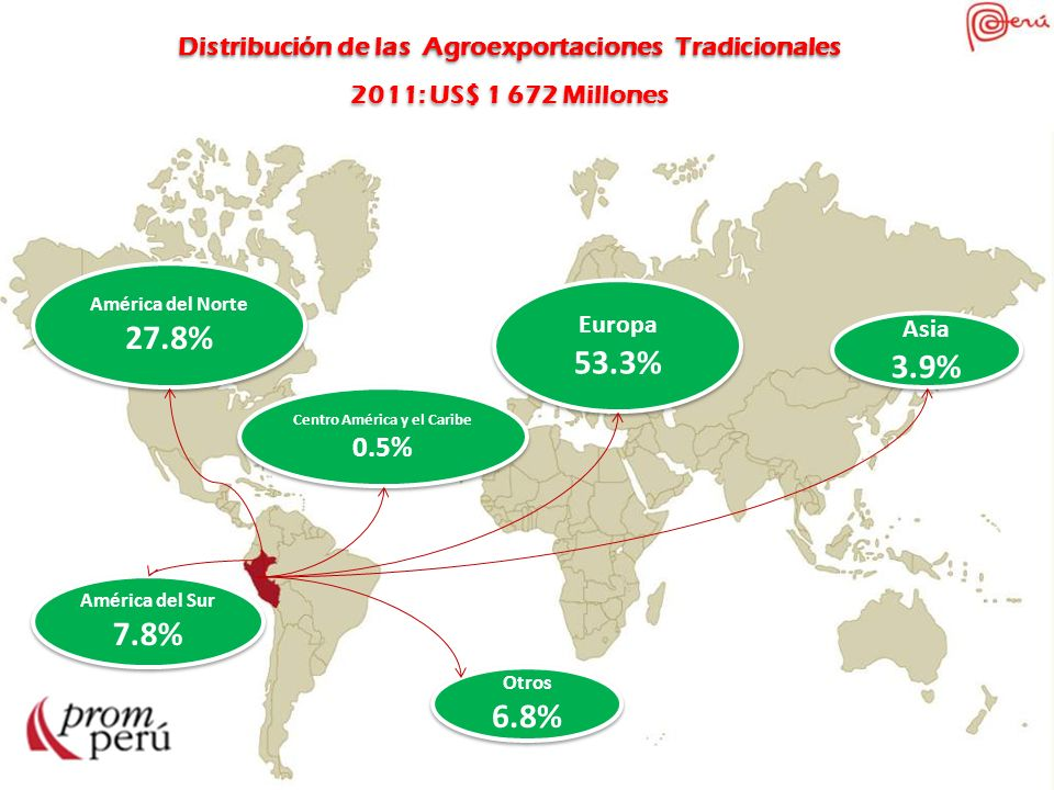 Distribución de las Agro exportaciones No Tradicionales 2011: US$ 2 831 Millones Distribución de las Agro exportaciones No Tradicionales 2011: US$ 2 831 Millones América del Norte 30.6% América del Norte 30.6% América del Sur 17.9% América del Sur 17.9% Europa 38.1% Europa 38.1% Asia 6.1% Asia 6.1% Centro América y el Caribe 5.5% Centro América y el Caribe 5.5% Otros 2% Otros 2%