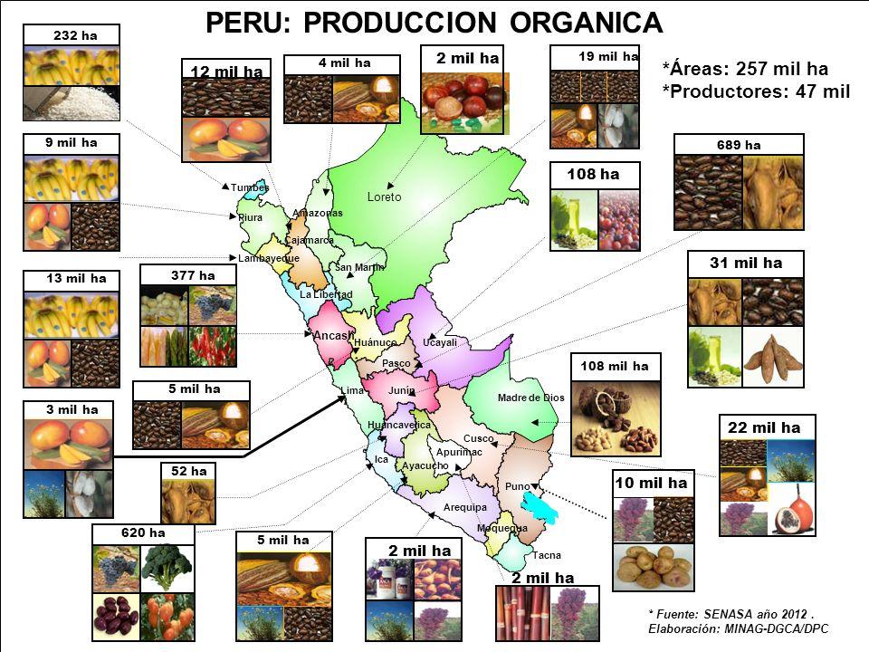 PERU: PRODUCCION ORGANICA 2 mil ha 232 ha 9 mil ha 377 ha * Fuente: SENASA año 2012.