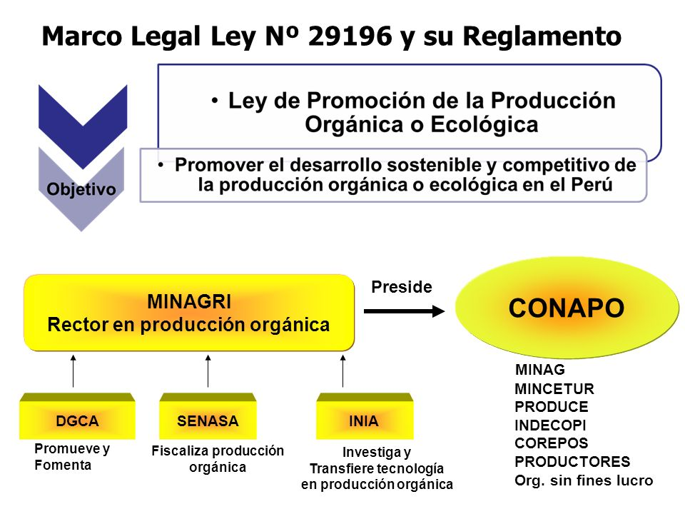 Marco Legal Ley Nº 29196 y su Reglamento MINAGRI Rector en producción orgánica DGCASENASAINIA CONAPO MINAG MINCETUR PRODUCE INDECOPI COREPOS PRODUCTORES Org.