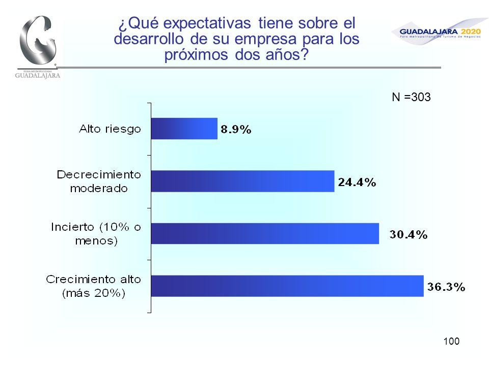 100 ¿Qué expectativas tiene sobre el desarrollo de su empresa para los próximos dos años? N =303