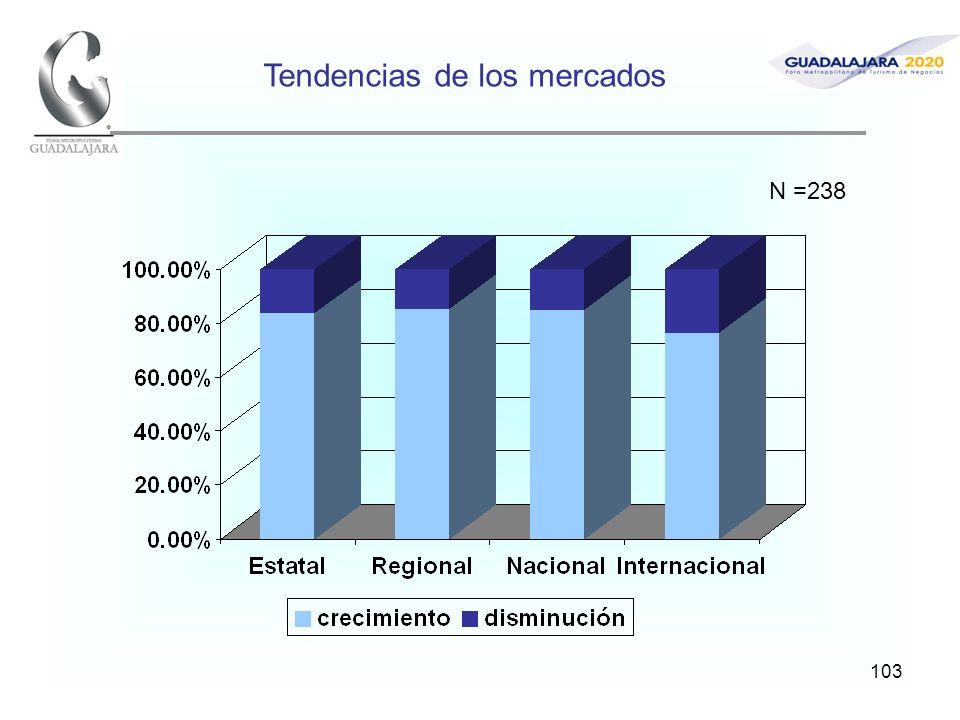 103 Tendencias de los mercados N =238
