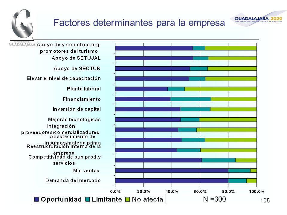105 Factores determinantes para la empresa N =300