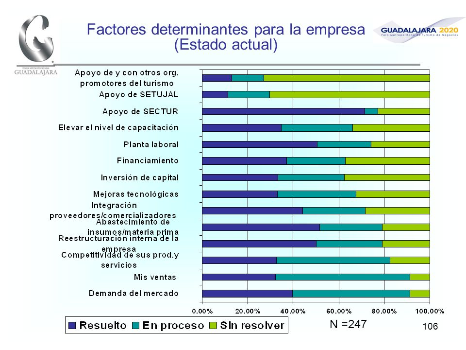 106 Factores determinantes para la empresa (Estado actual) N =247